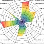 Comment utilisez vous les tests & évaluations ? psychotest12-150x150