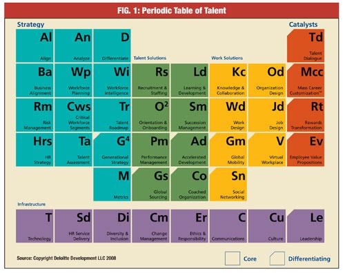 La chimie fine de l'individu professionnel
